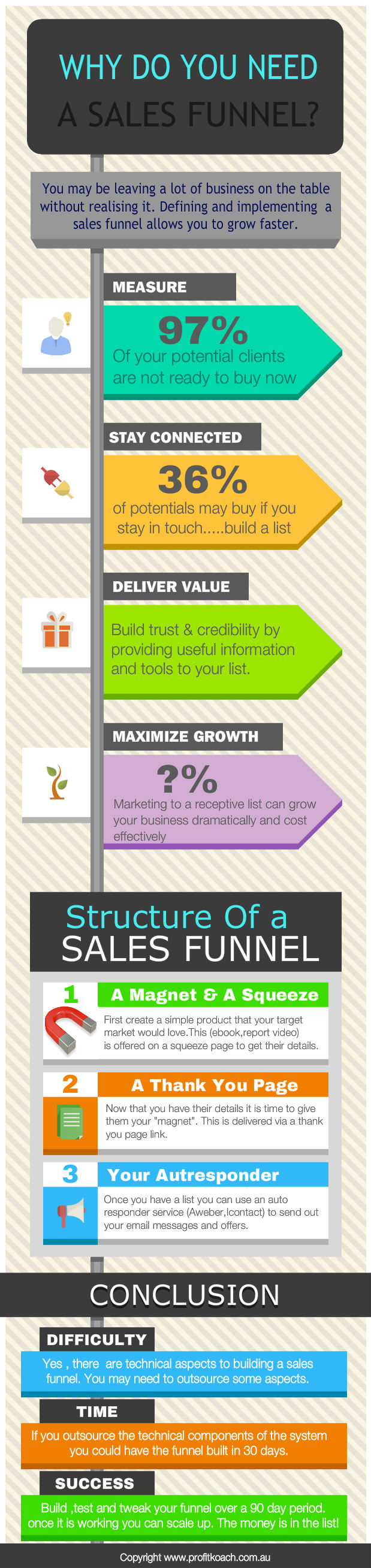Sales Funnel info_graphic